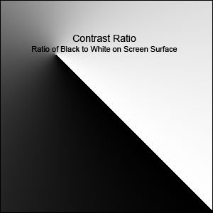 what is a good contrast ratio for projector